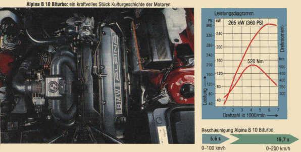 BMW E32 Engine Swap