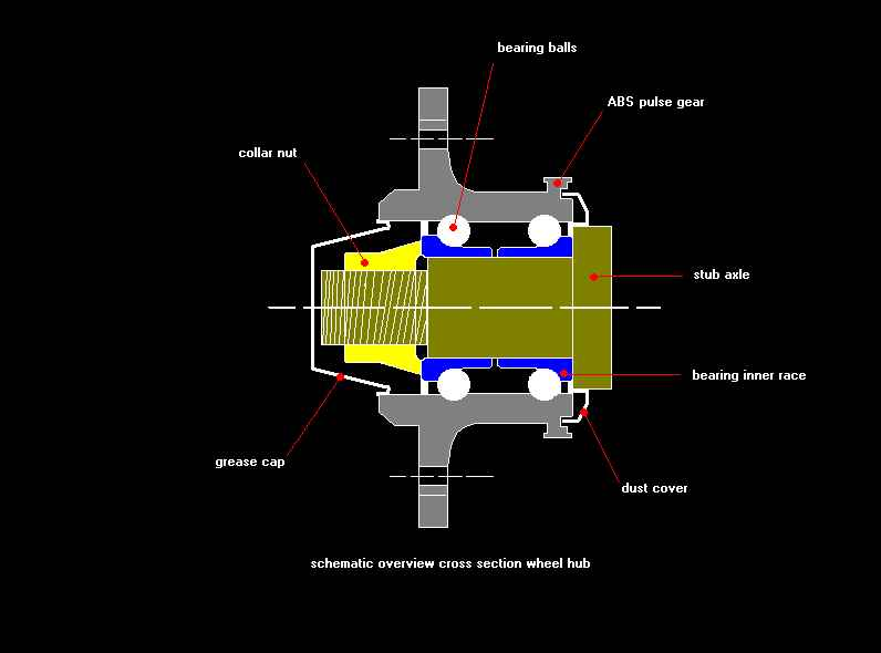 replacing the front wheel bearing wheel bearing replacement diagram wheel bearing replacement diagram #27